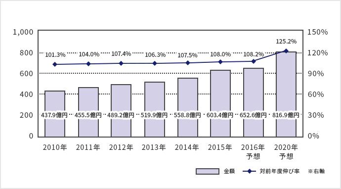 収納ビジネス市場規模推移