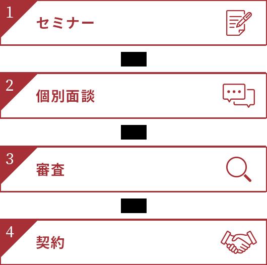 1.セミナー → 2.個別面談 → 3.審査 → 4.契約